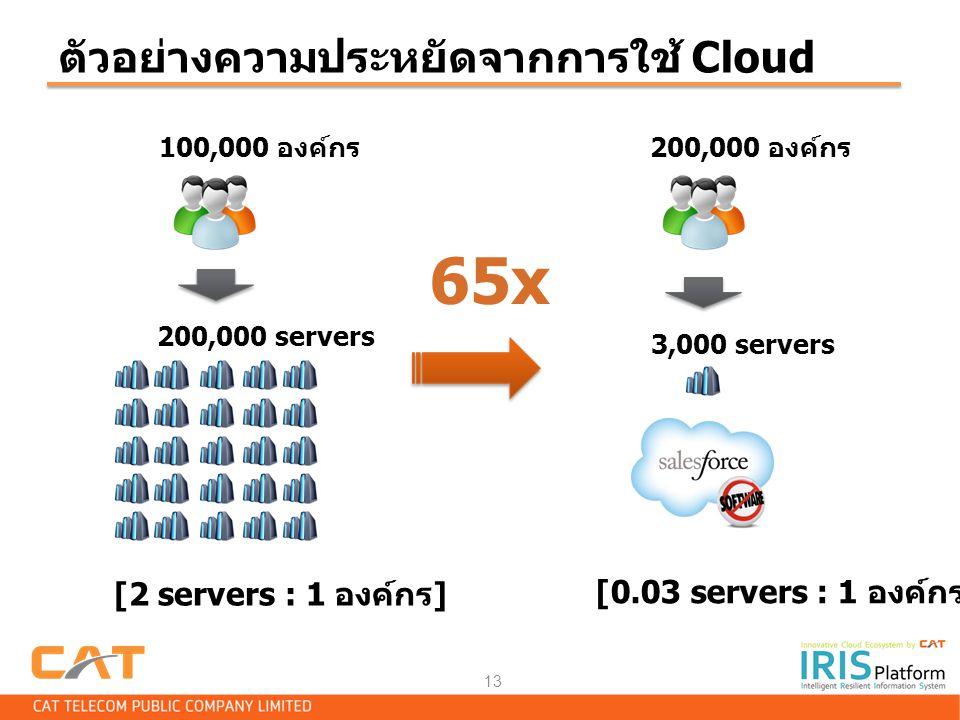 65x ตัวอย่างความประหยัดจากการใช้ Cloud [2 servers : 1 องค์กร]